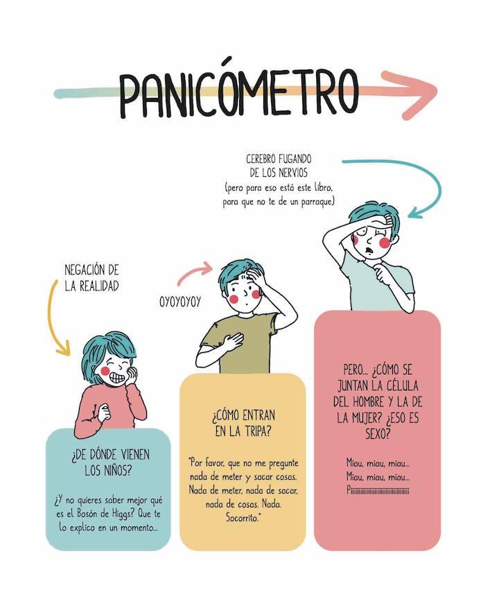 Ilustración panicómetro