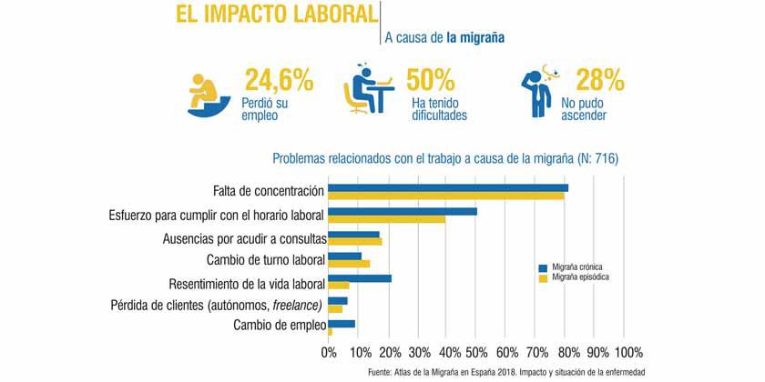 Impacto laboral de la migraña